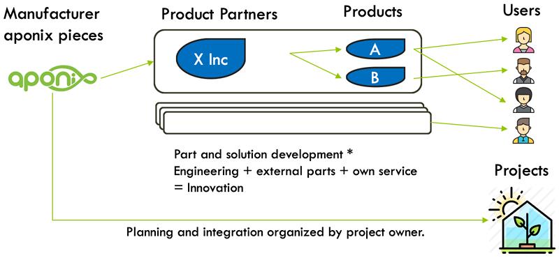 aponix-product-partner